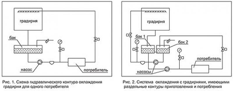 Схемы систем охлаждения с градирнями